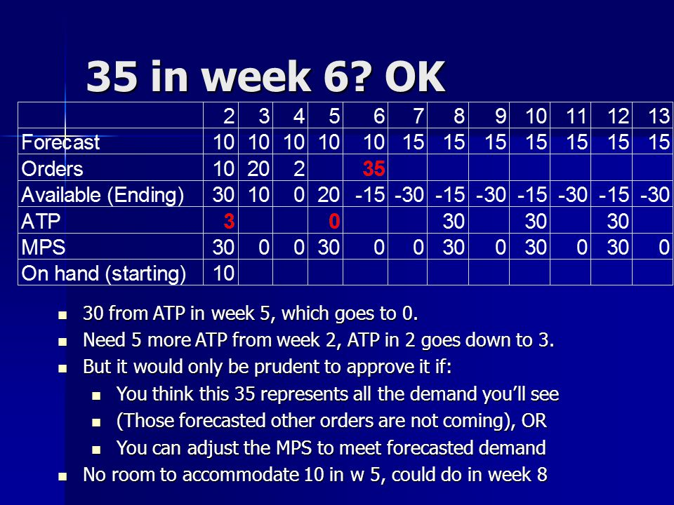 35 in week 6 OK 30 from ATP in week 5, which goes to 0.