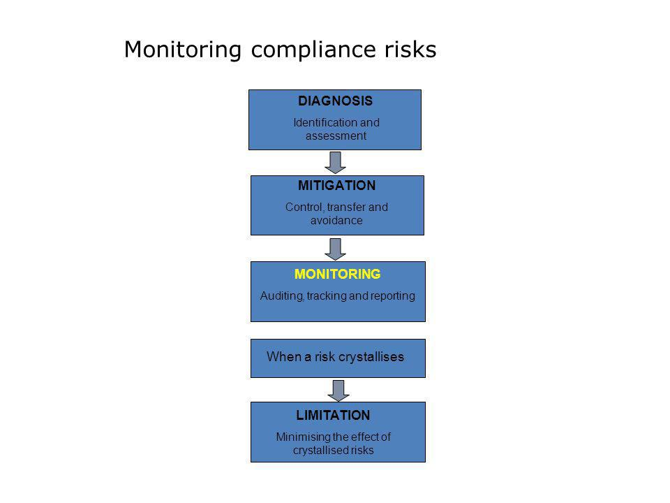 Monitoring compliance risks