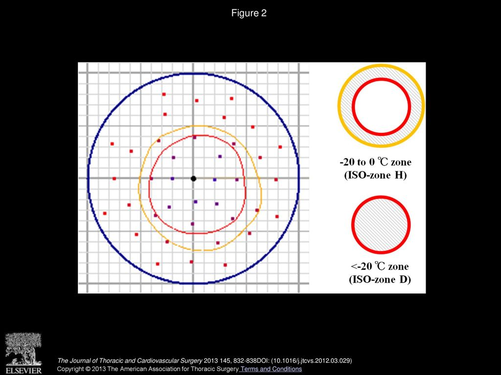 Prediction of the critical thermal zone during pulmonary