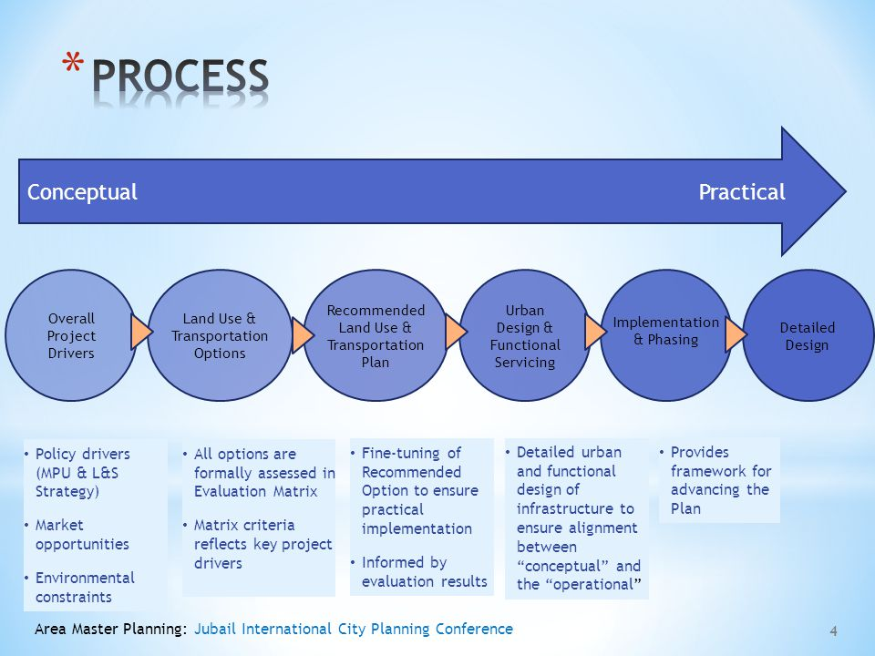 PROCESS Conceptual Practical Policy drivers (MPU & L&S Strategy)