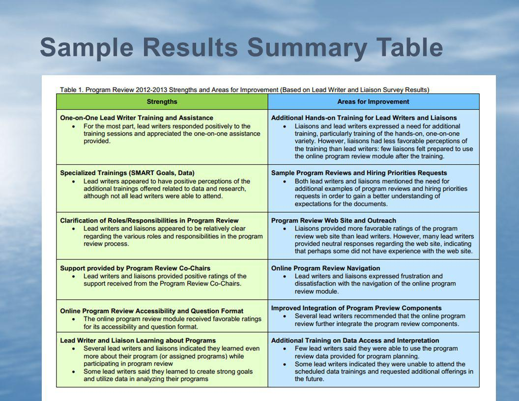 Sample Results Summary Table