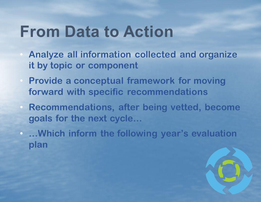 From Data to Action Analyze all information collected and organize it by topic or component.