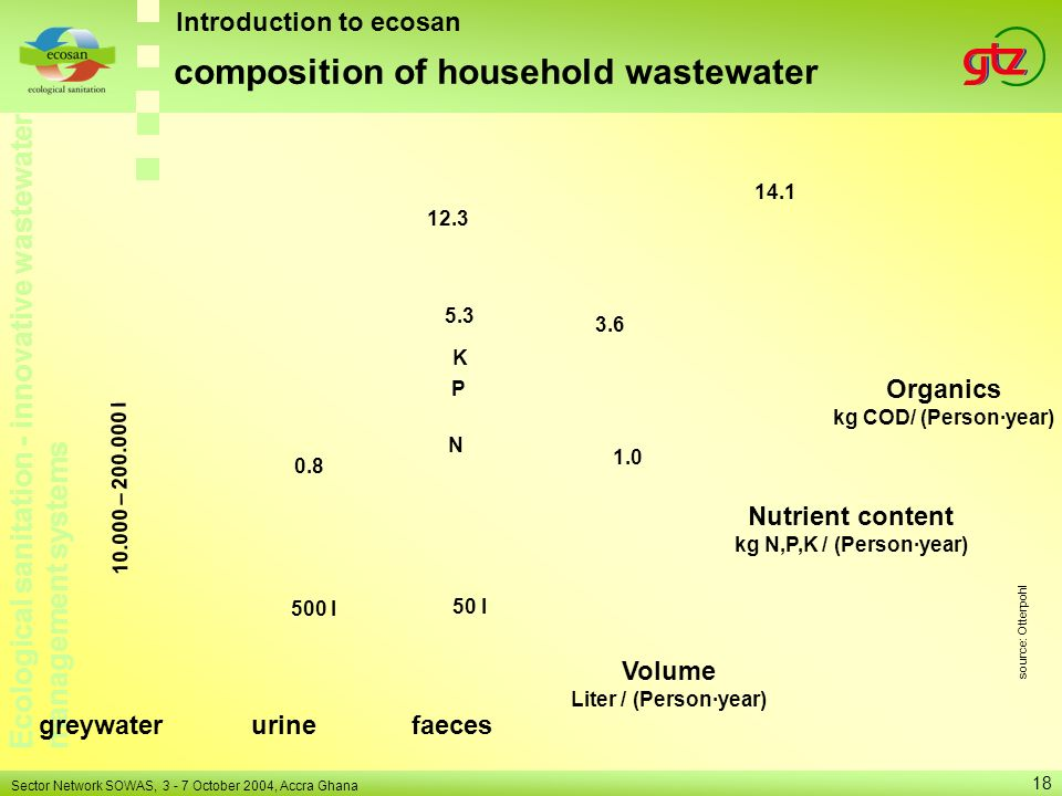 composition of household wastewater