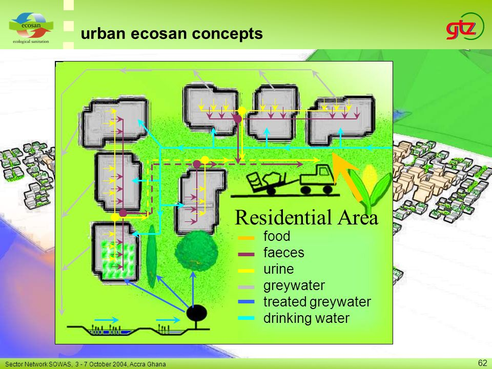 Residential Area urban ecosan concepts food faeces urine greywater