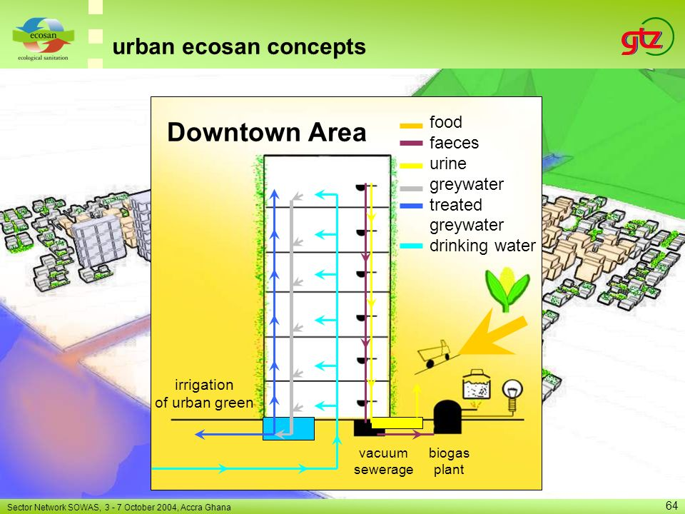 Downtown Area urban ecosan concepts food faeces urine greywater