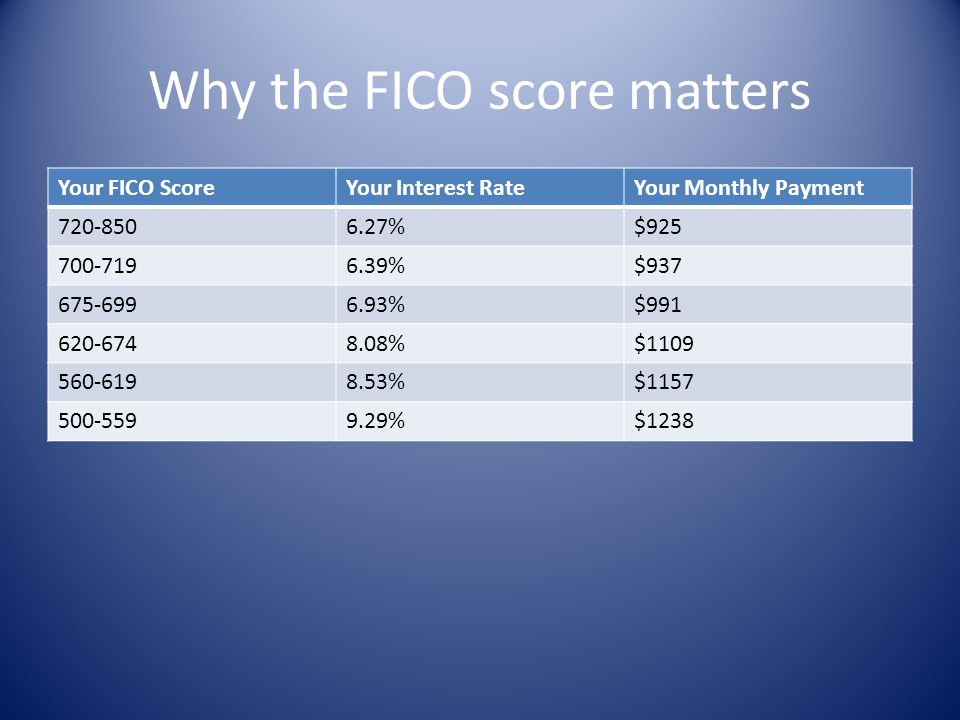Why the FICO score matters