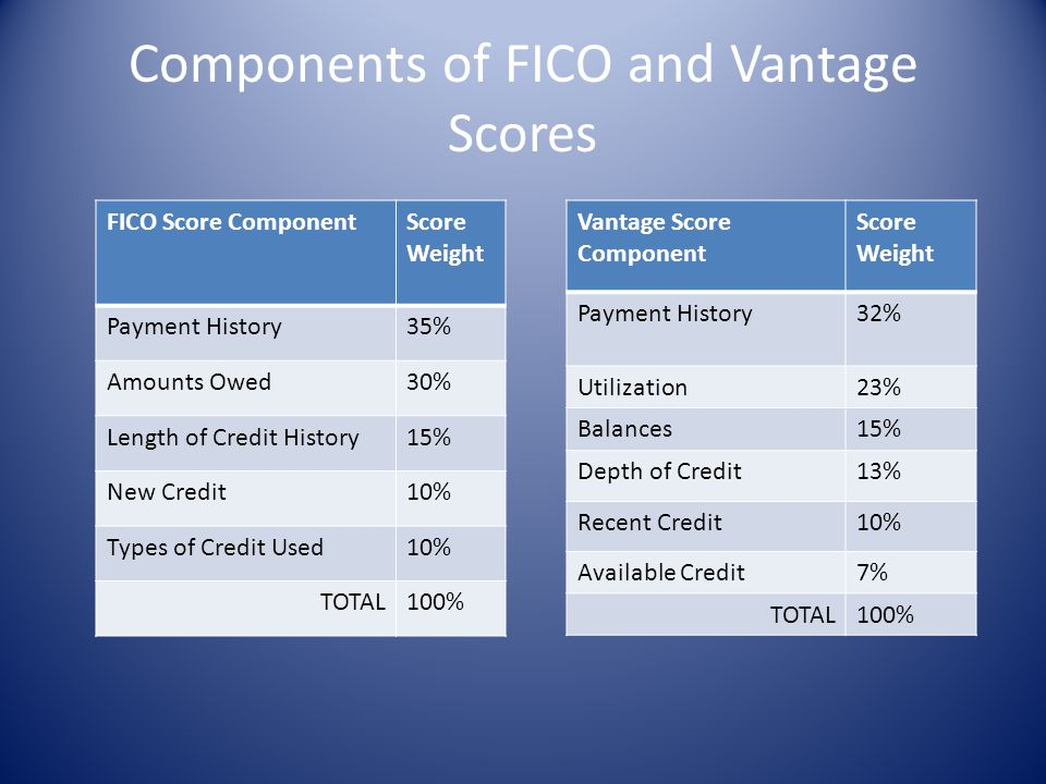 Components of FICO and Vantage Scores
