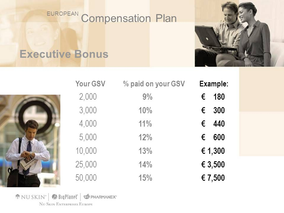 Compensation Plan Executive Bonus 2,000 9% € 180 3,000 10% € 300