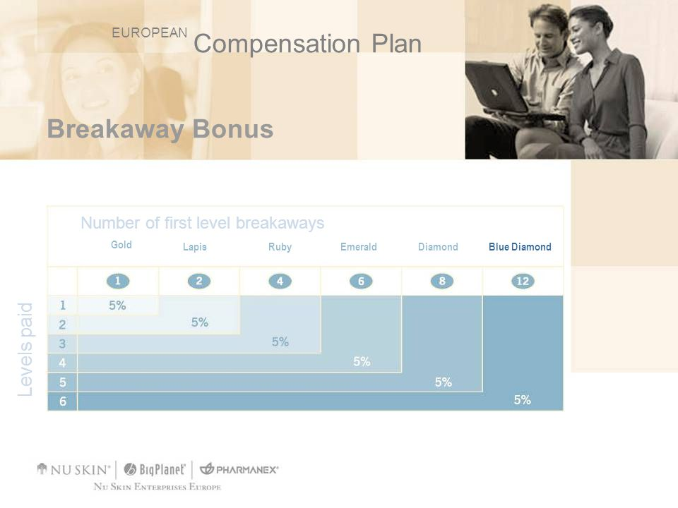 Compensation Plan Breakaway Bonus Levels paid