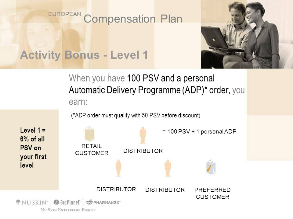 Compensation Plan Activity Bonus - Level 1