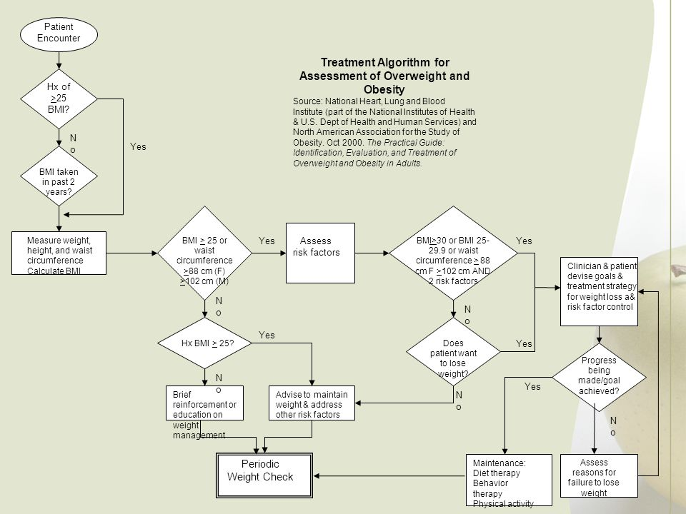 Treatment Algorithm for Assessment of Overweight and Obesity