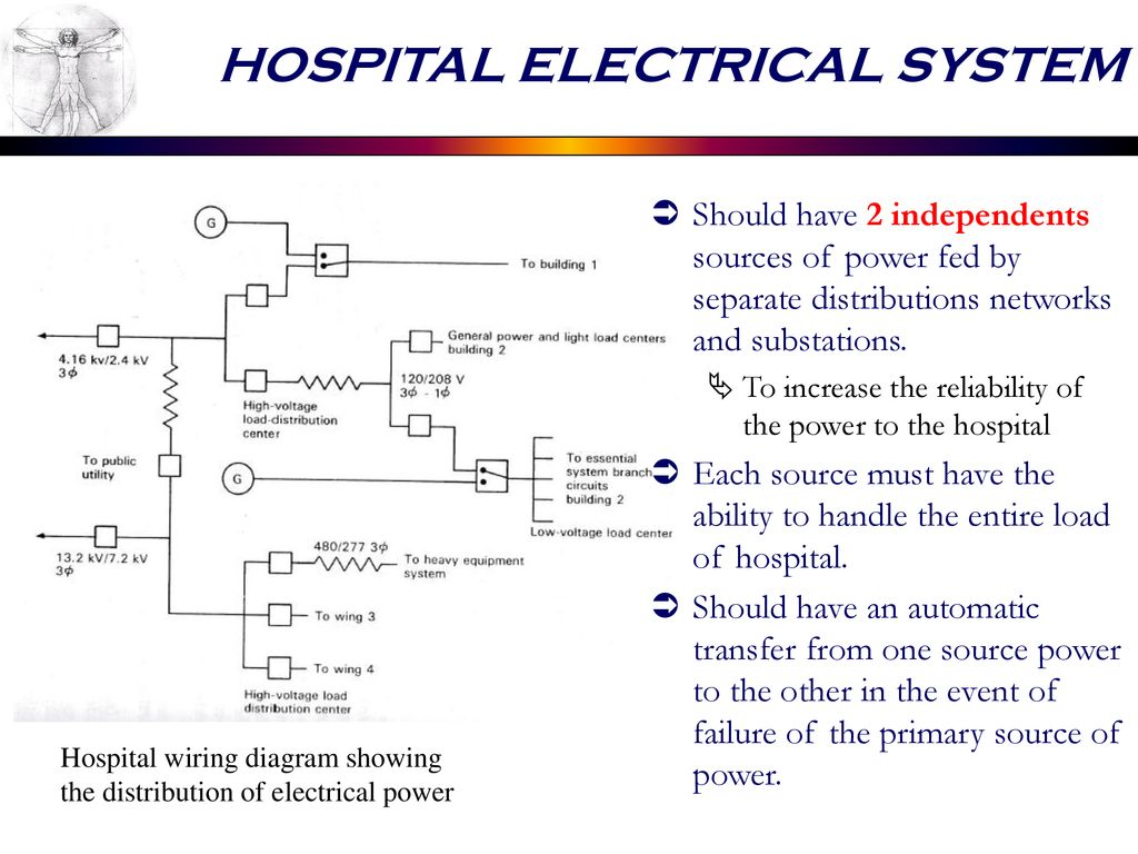 Electrical Distribution Systems In
