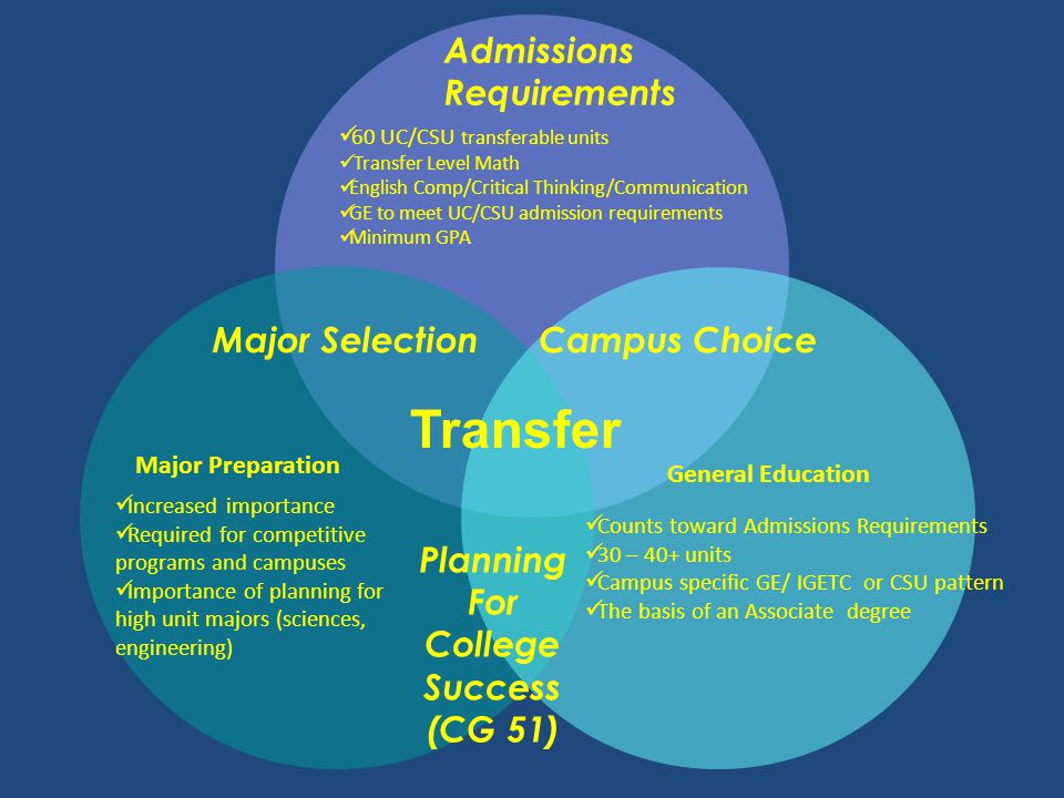 Transfer Admissions Requirements Major Selection Campus Choice