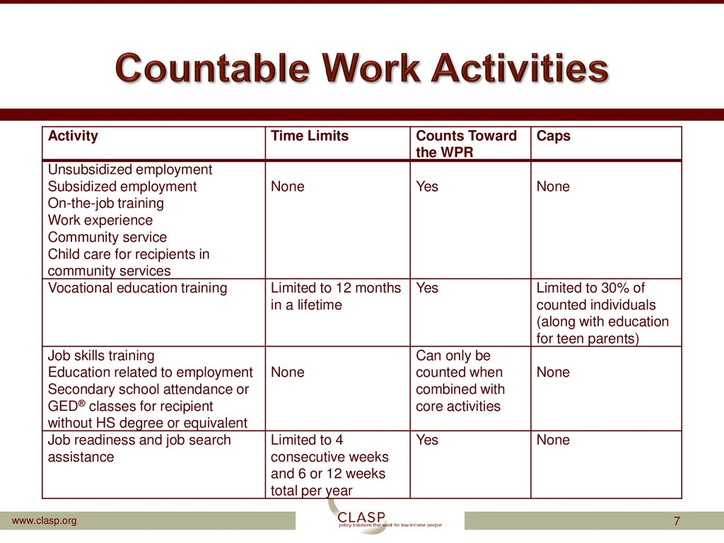 Work Activities and TANF - ppt download
