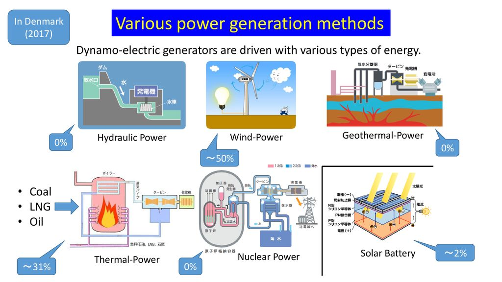 Power Generation Methods (Science and Technology for
