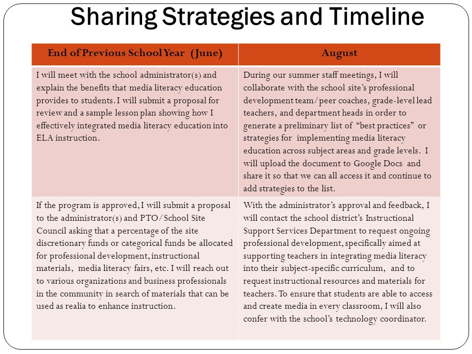 Sharing Strategies and Timeline
