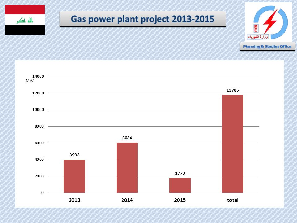 Gas power plant project 2013-2015 Planning & Studies Office