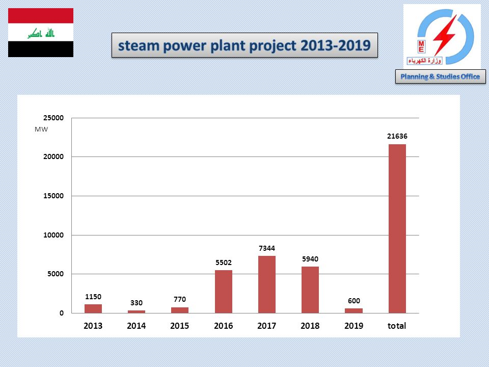 steam power plant project 2013-2019 Planning & Studies Office