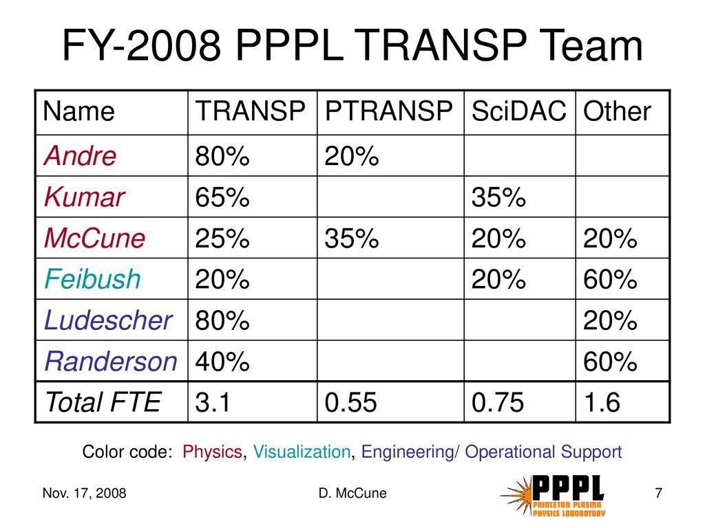 Status of TRANSP and PTRANSP - ppt download