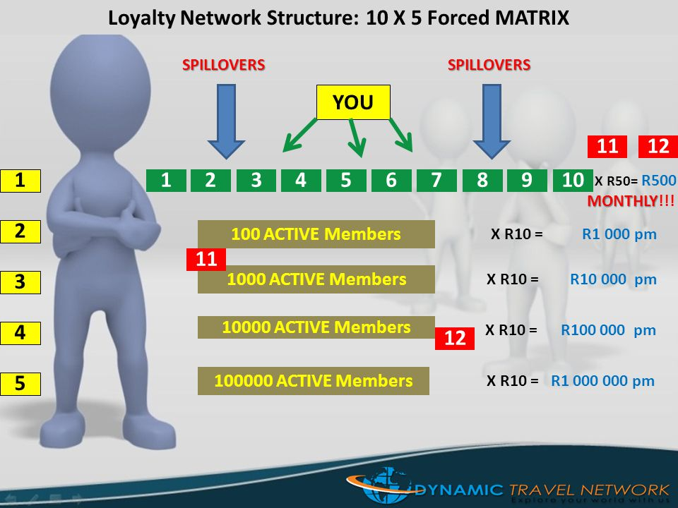 Loyalty Network Structure: 10 X 5 Forced MATRIX