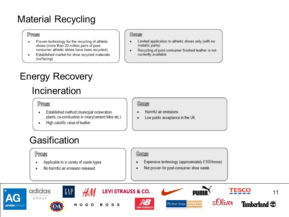 Material Recycling Energy Recovery Incineration Gasification