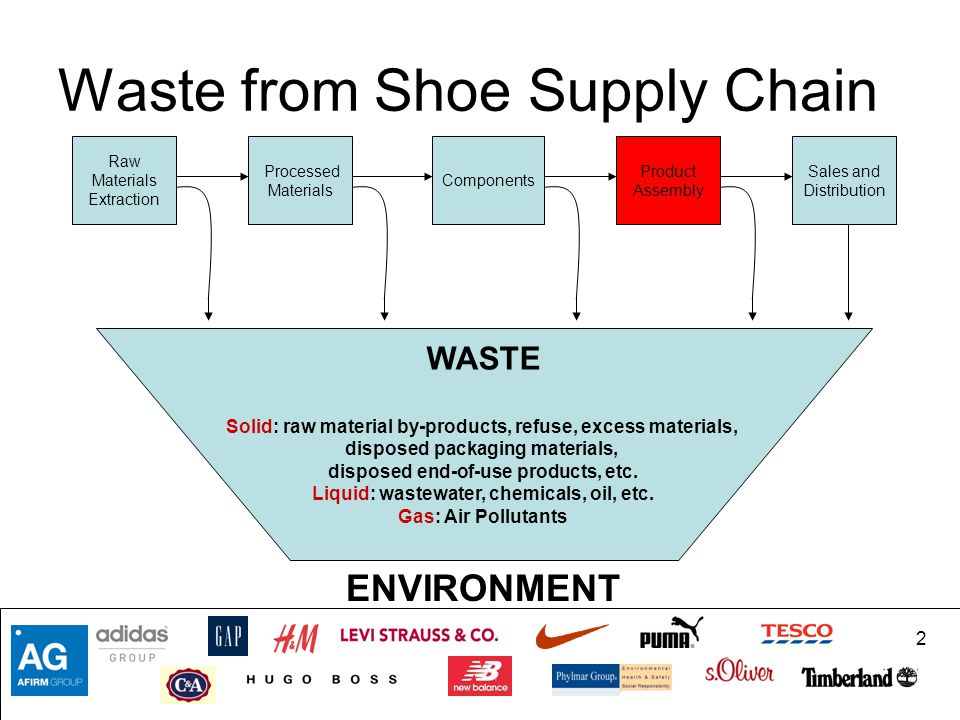 Waste from Shoe Supply Chain