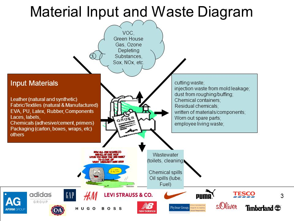 Material Input and Waste Diagram
