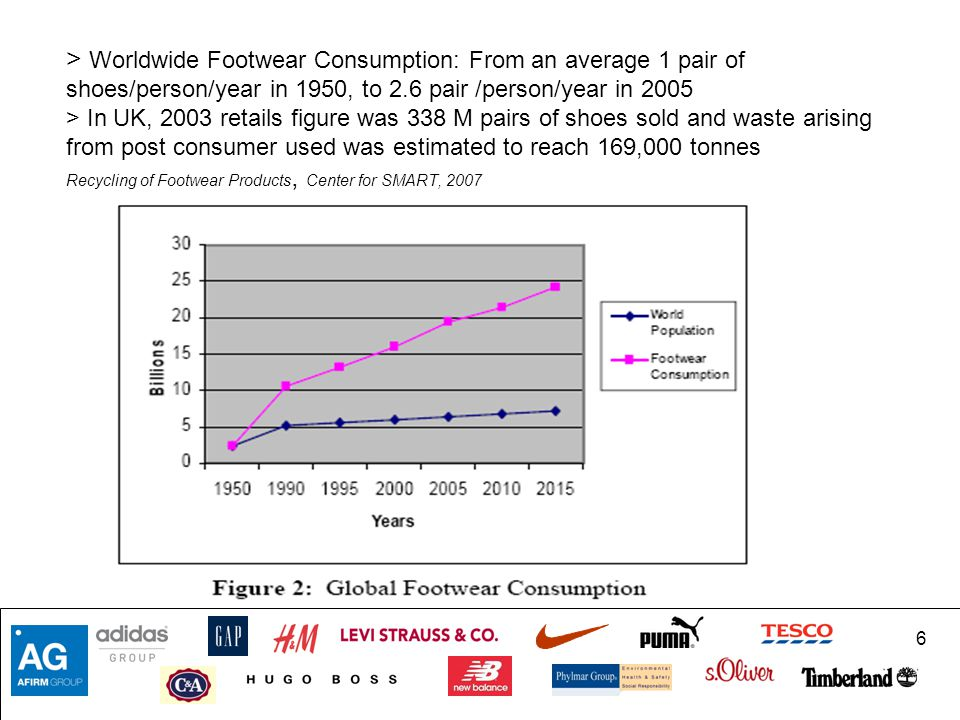 > Worldwide Footwear Consumption: From an average 1 pair of shoes/person/year in 1950, to 2.6 pair /person/year in 2005 > In UK, 2003 retails figure was 338 M pairs of shoes sold and waste arising from post consumer used was estimated to reach 169,000 tonnes Recycling of Footwear Products, Center for SMART, 2007