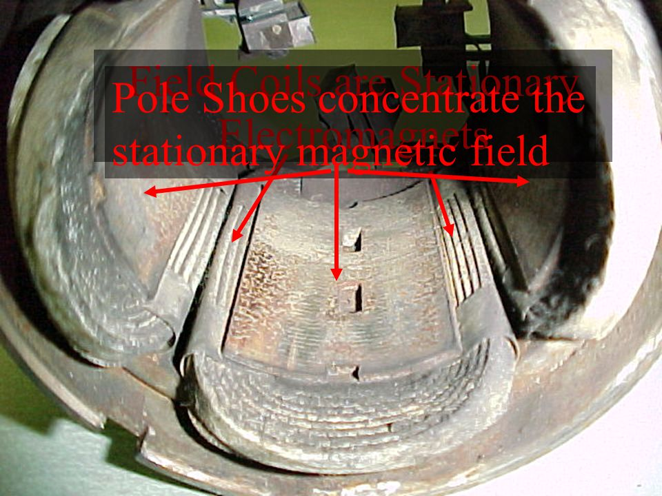 Field Coils are Stationary Electromagnets