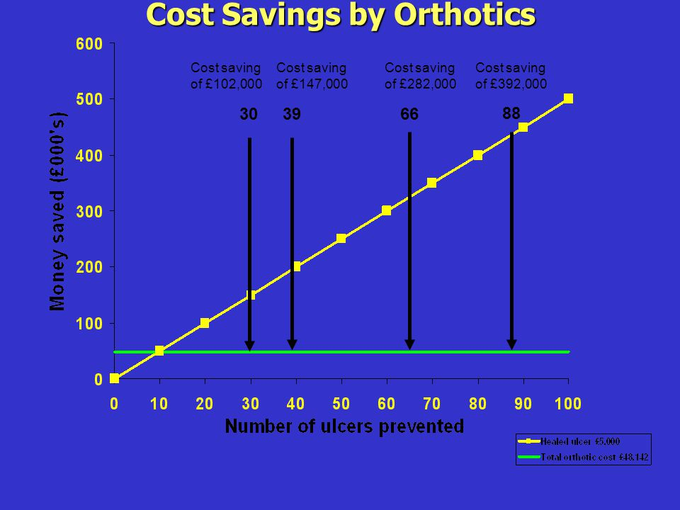 Cost Savings by Orthotics