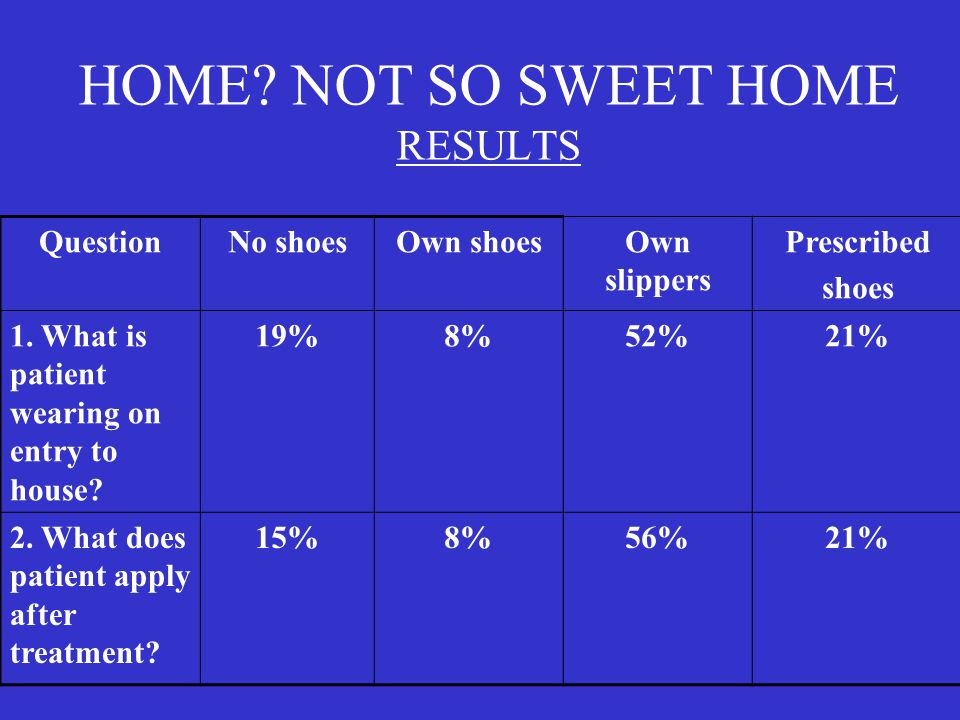 HOME NOT SO SWEET HOME RESULTS