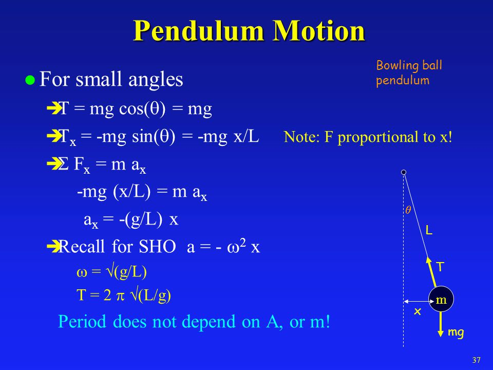 Pendulum Motion For small angles T = mg cos(q) = mg