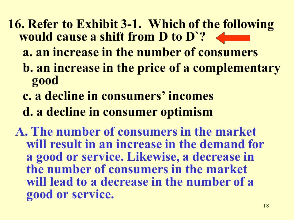 16. Refer to Exhibit 3-1. Which of the following would cause a shift from D to D`