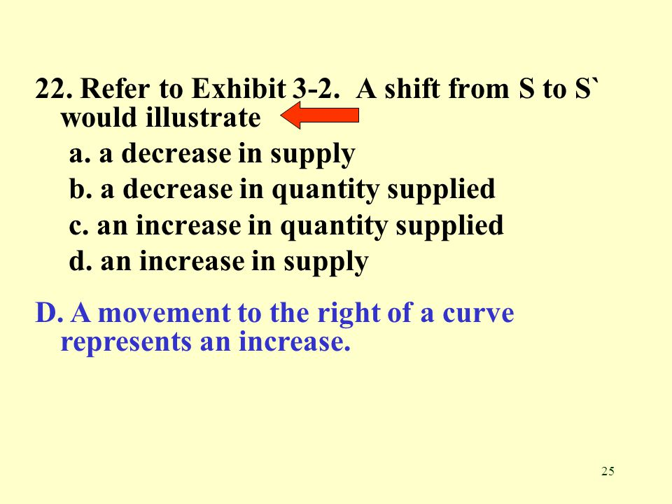 22. Refer to Exhibit 3-2. A shift from S to S` would illustrate