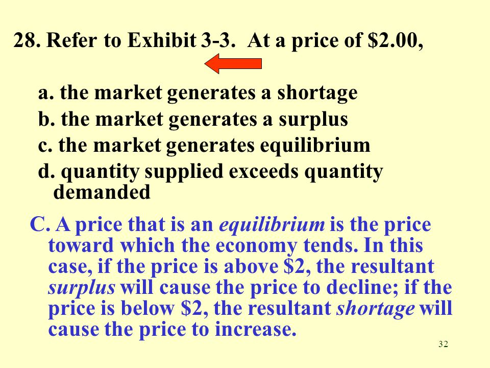 28. Refer to Exhibit 3-3. At a price of $2.00,