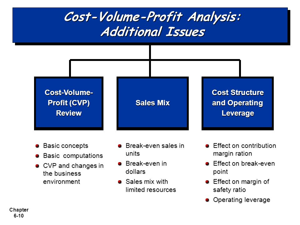 Cost-Volume-Profit Analysis: Additional Issues