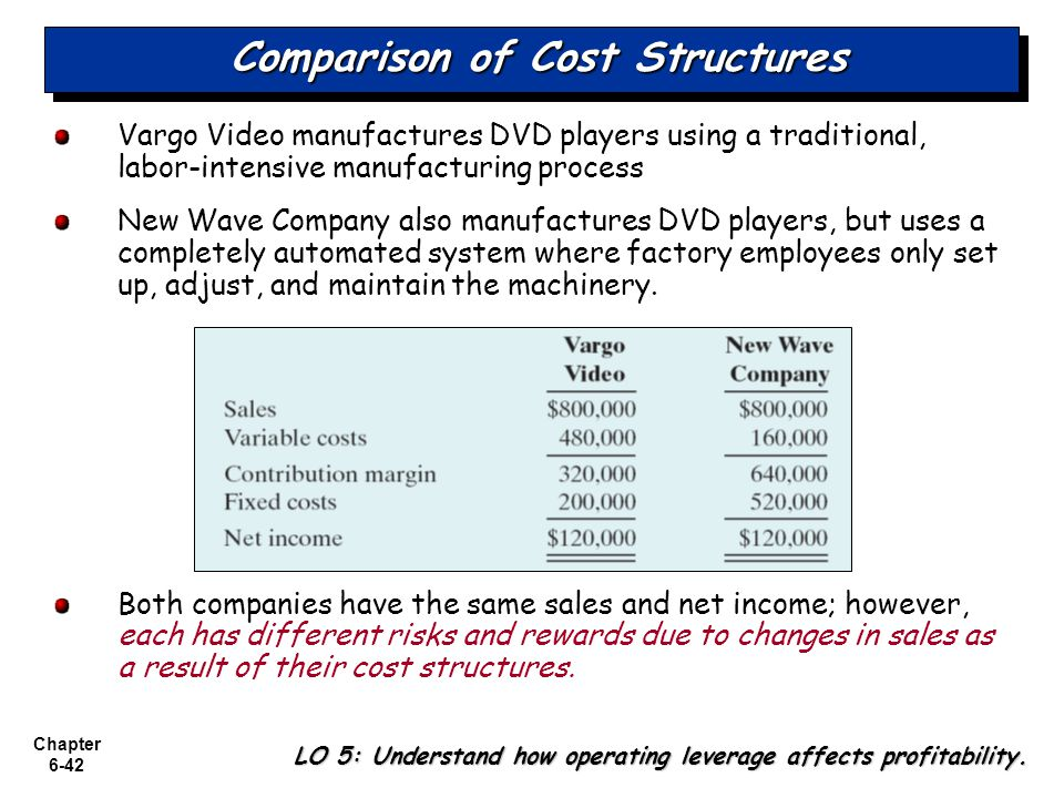 Comparison of Cost Structures