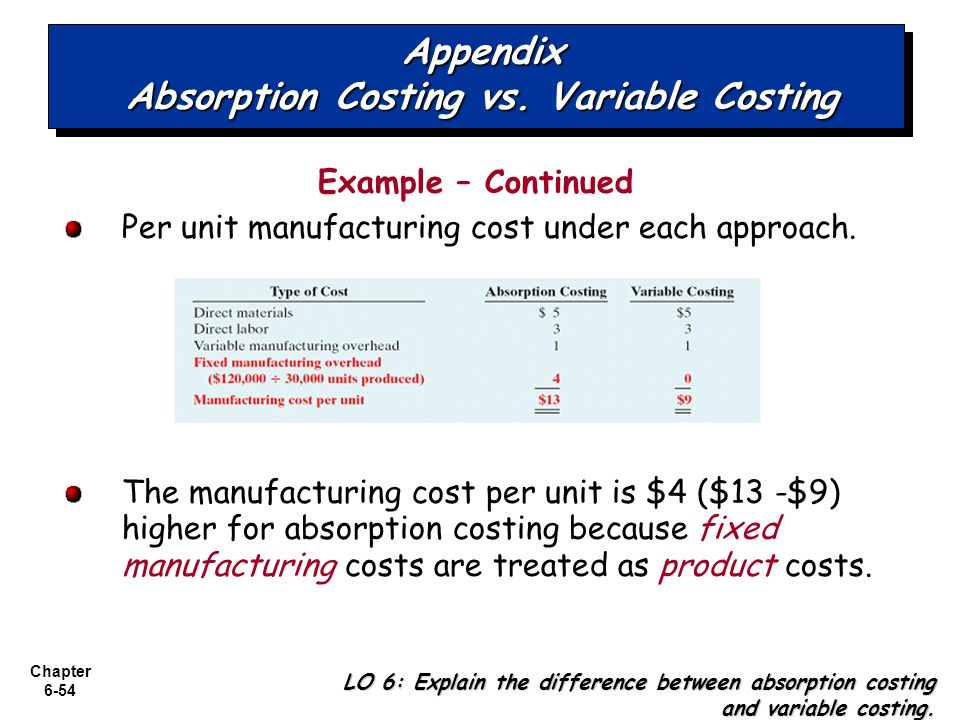 Appendix Absorption Costing vs. Variable Costing