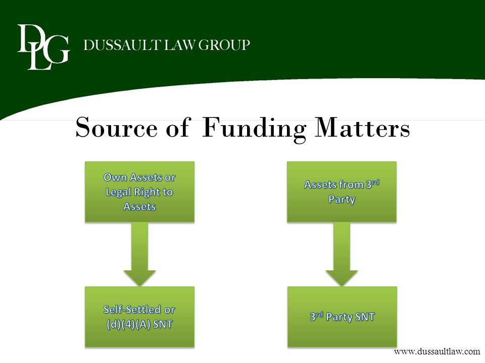 Source of Funding Matters