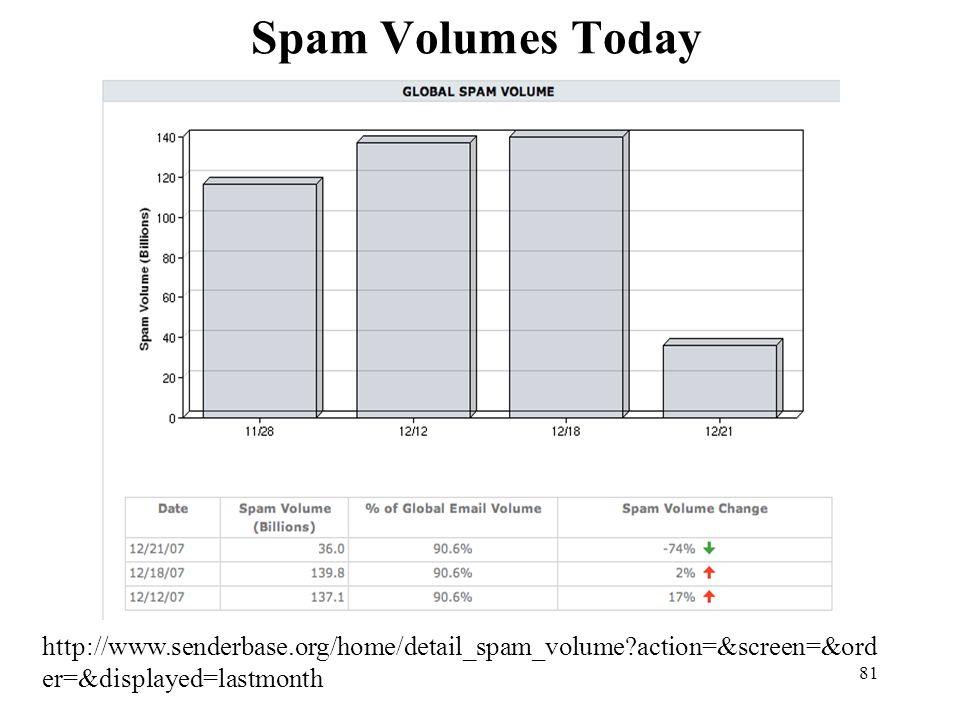 Spam Volumes Today http://www.senderbase.org/home/detail_spam_volume action=&screen=&ord er=&displayed=lastmonth.