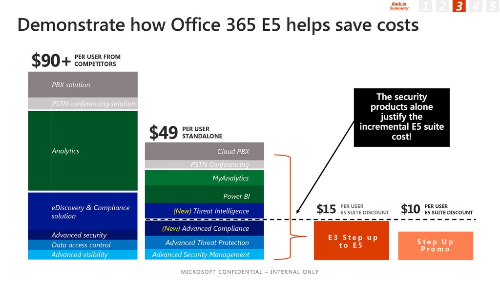 Office 365 E5 Suite Sales Playbook  - ppt download