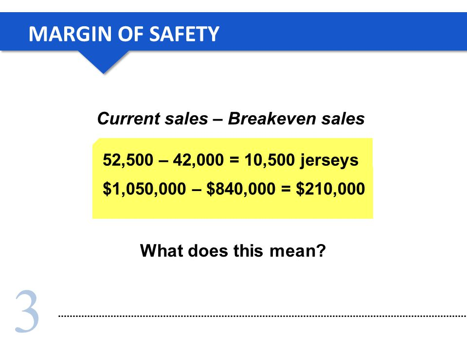 MARGIN OF SAFETY Current sales – Breakeven sales What does this mean