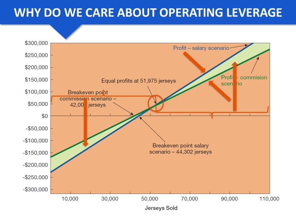 WHY DO WE CARE ABOUT OPERATING LEVERAGE