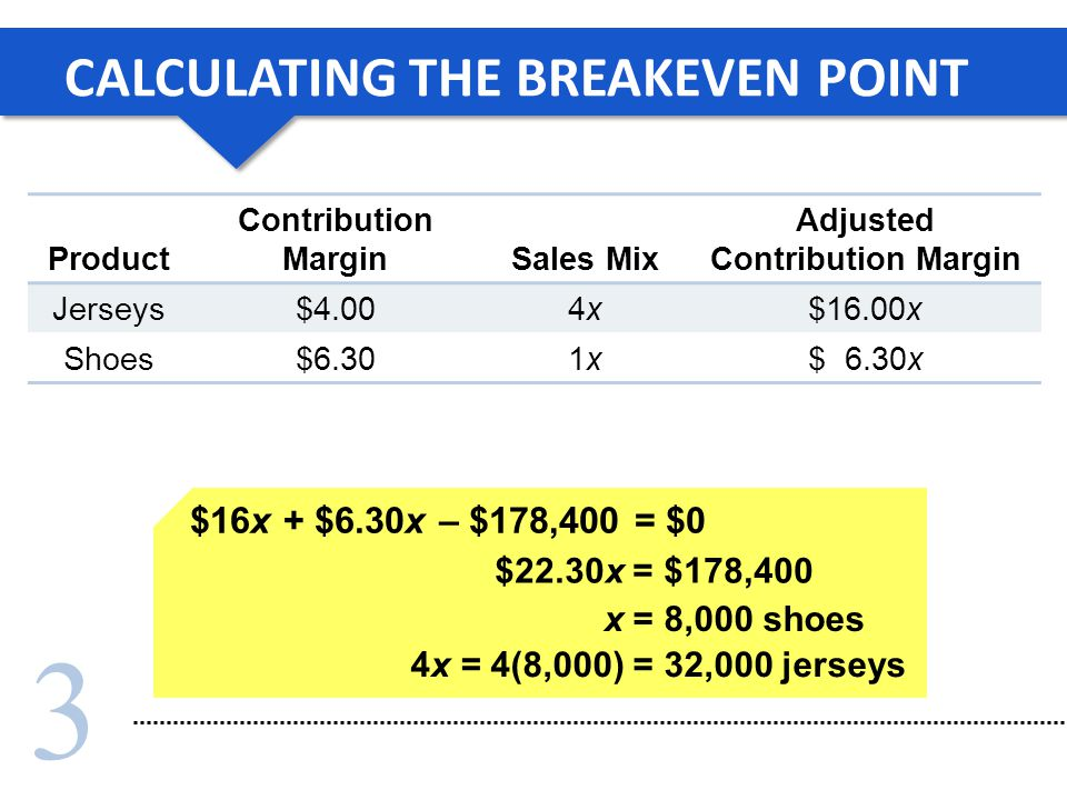 CALCULATING THE BREAKEVEN POINT