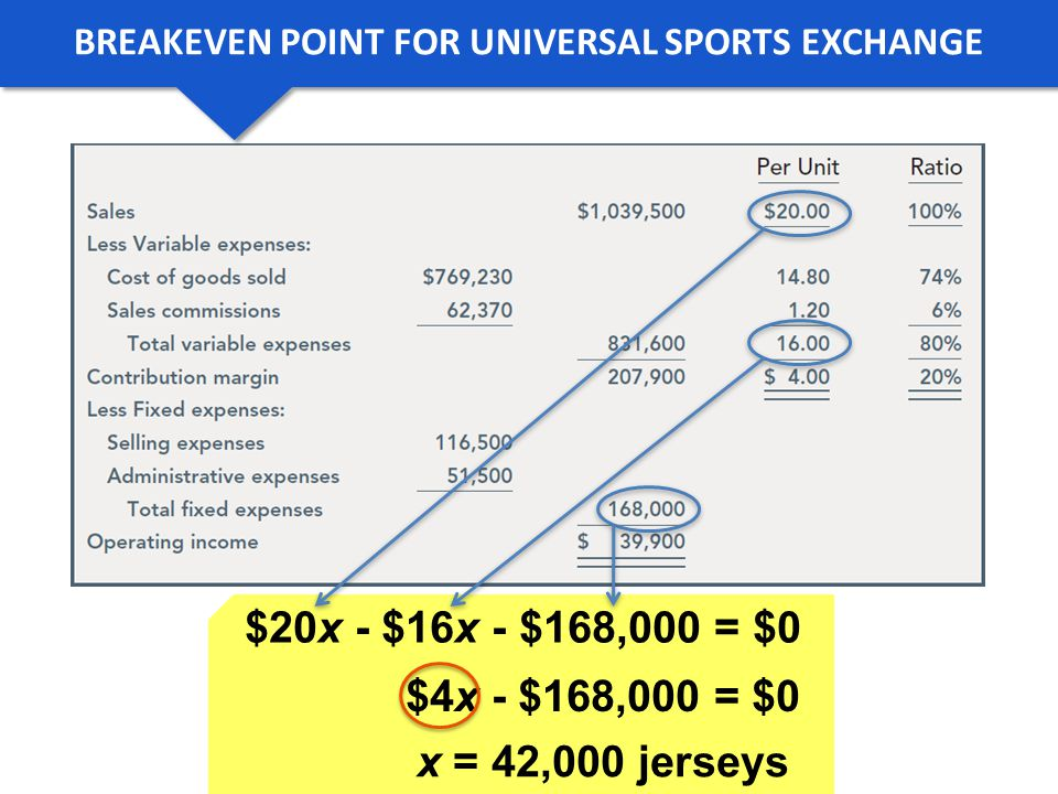 BREAKEVEN POINT FOR UNIVERSAL SPORTS EXCHANGE