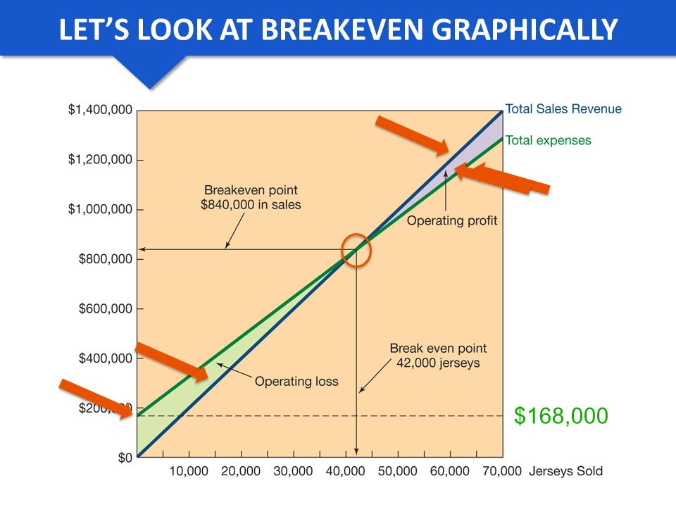 LET'S LOOK AT BREAK EVEN GRAPHICALLY
