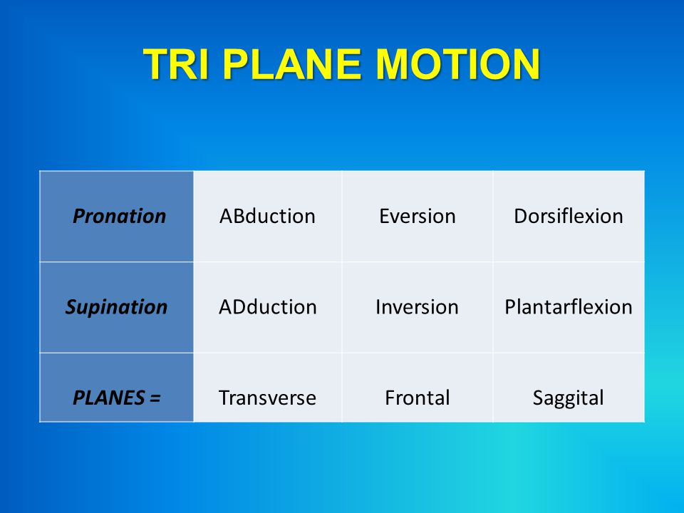 TRI PLANE MOTION Pronation ABduction Eversion Dorsiflexion Supination