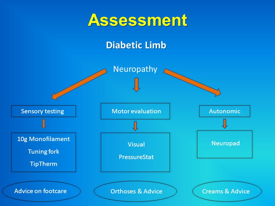 Assessment Diabetic Limb Neuropathy Sensory testing Motor evaluation