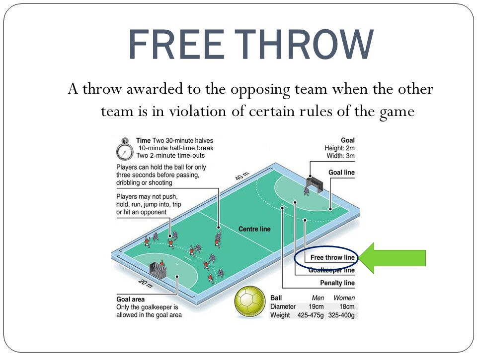 FREE THROW A throw awarded to the opposing team when the other team is in violation of certain rules of the game.