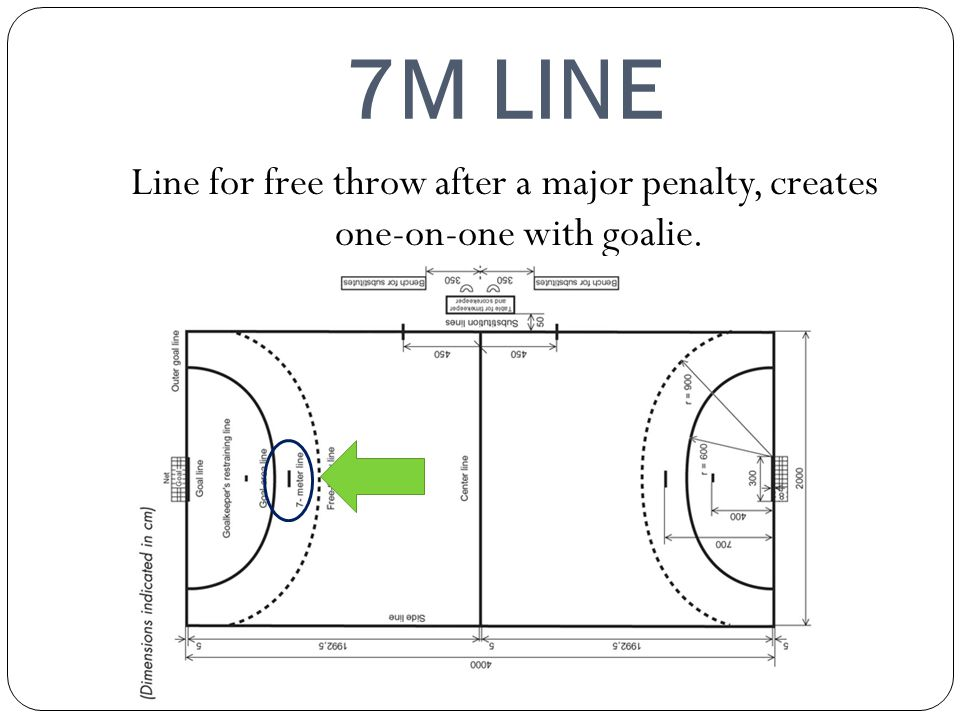 7M LINE Line for free throw after a major penalty, creates one-on-one with goalie.